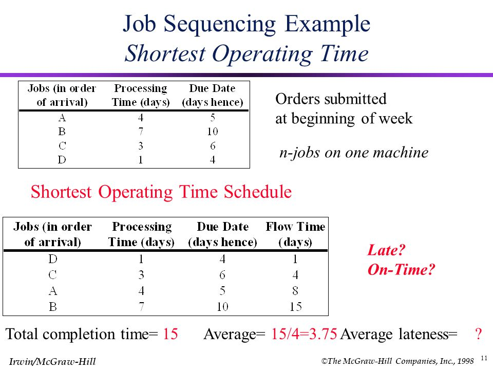 © The McGraw-Hill Companies, Inc., 1998 Irwin/McGraw-Hill 10 Job Sequencing Example First-Come First-Served FCFS Schedule Late? On-Time? Orders submit