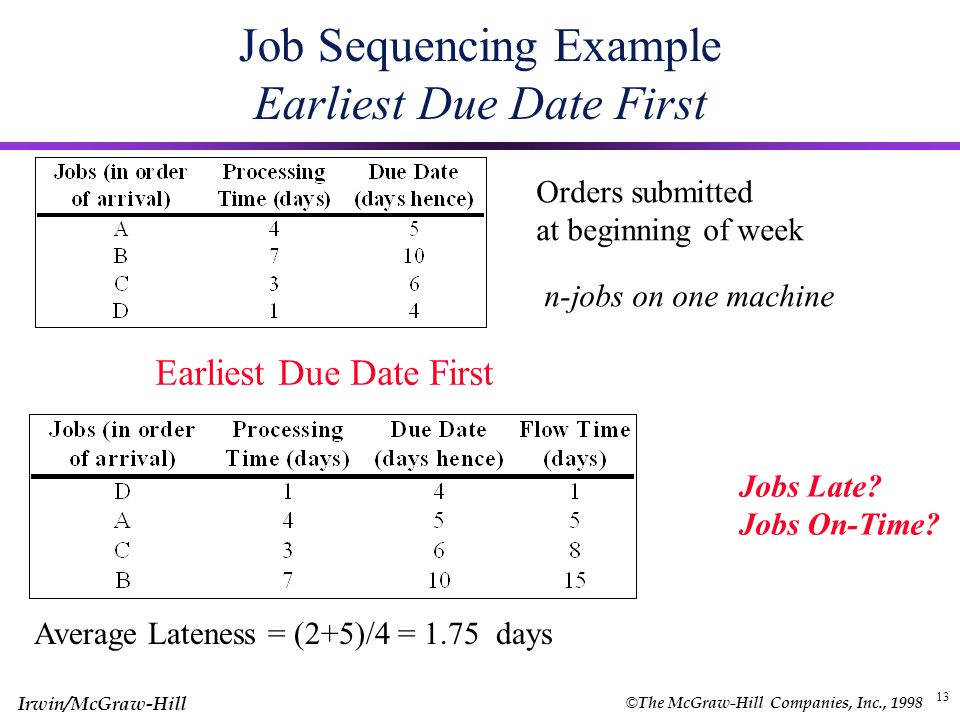 © The McGraw-Hill Companies, Inc., 1998 Irwin/McGraw-Hill 12 Job Sequencing Example Last-Come First-Served Orders submitted at beginning of week n-jobs on one machine Last-Come First-Served Schedule Jobs Late.