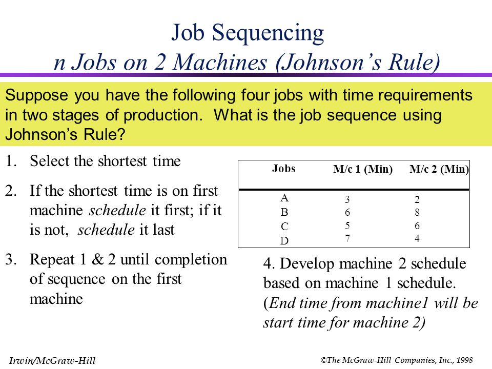 © The McGraw-Hill Companies, Inc., 1998 Irwin/McGraw-Hill 13 Job Sequencing Example Earliest Due Date First Orders submitted at beginning of week Earliest Due Date First Jobs Late.