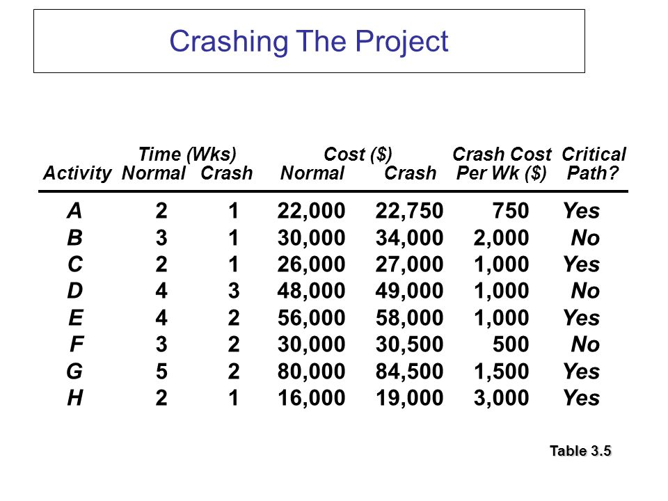 Crashing The Project Time (Wks)Cost ($)Crash CostCritical ActivityNormalCrashNormalCrashPer Wk ($)Path.