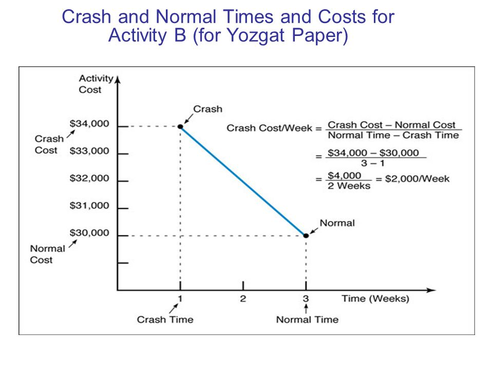 Crash and Normal Times and Costs for Activity B (for Yozgat Paper)
