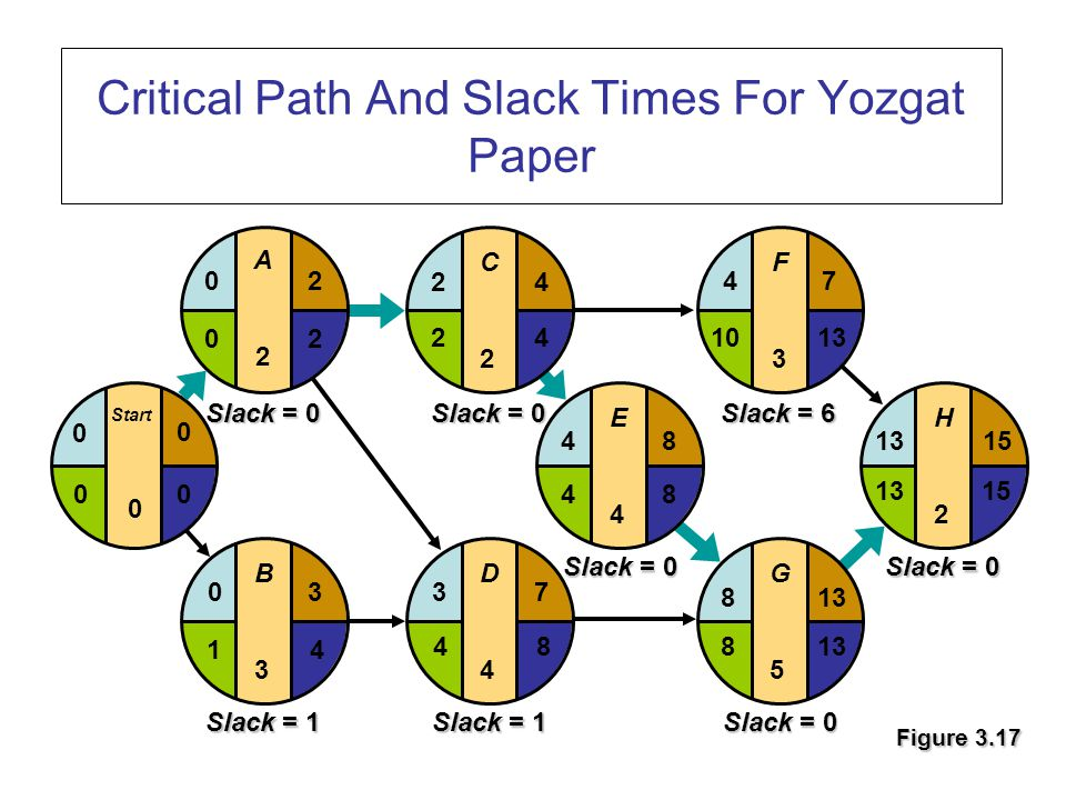 Critical Path And Slack Times For Yozgat Paper Figure 3.17 E4E4 F3F3 G5G5 H2H2 481315 4 813 7 15 1013 8 48 D4D4 37 C2C2 24 B3B3 03 Start 0 0 0 A2A2 20 42 84 20 41 00 Slack = 1 Slack = 0 Slack = 6 Slack = 0