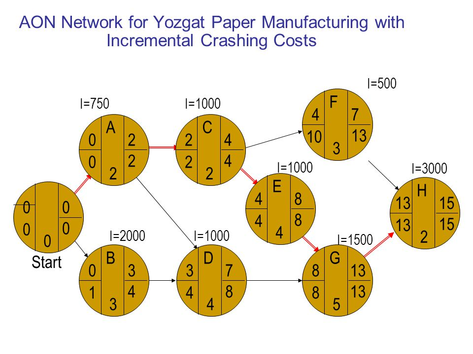 AON Network for Yozgat Paper Manufacturing with Incremental Crashing Costs Start A B C D F F G H H 13 2 15 H G 8 8 5 13 H F 4 10 3 7 13 H C 2 2 2 4 4 H E 4 4 4 8 8 H D 3 4 4 7 8 H B 0 1 3 3 4 H A 0 0 2 2 2 H 0 0 0 0 0 Start I=750 I=2000 I=1000 I=500 I=1500 I=3000
