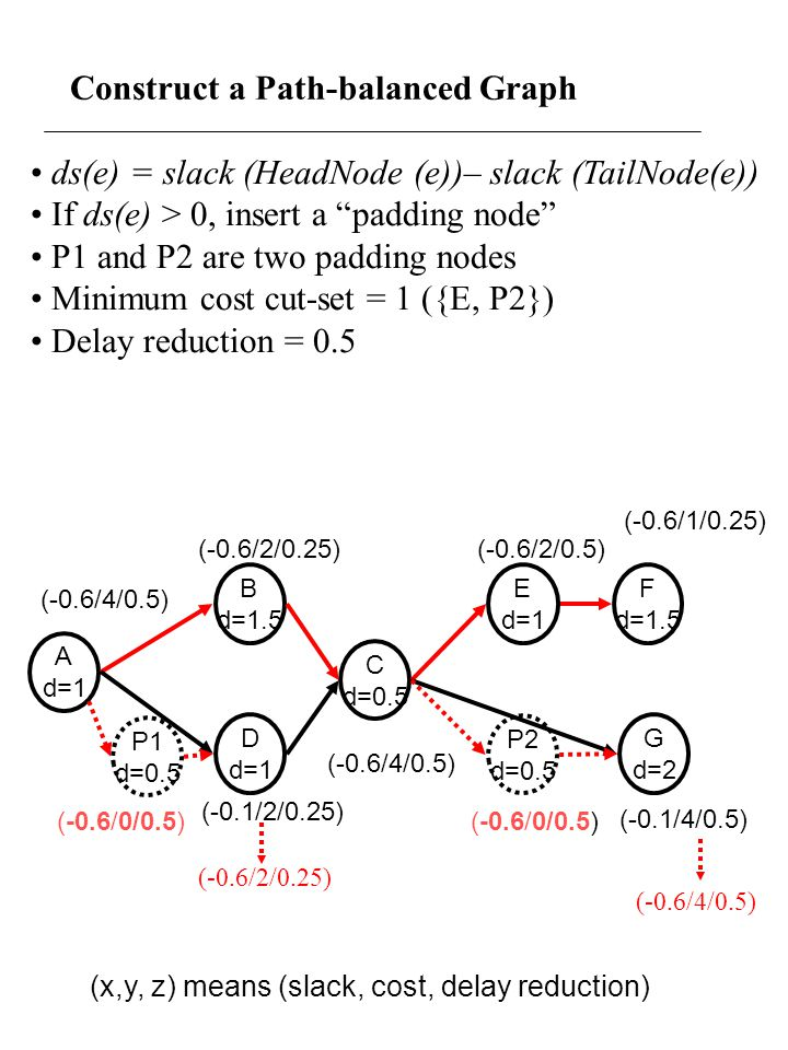 Construct a Path-balanced Graph ds(e) = slack (HeadNode (e))– slack (TailNode(e)) If ds(e) > 0, insert a padding node P1 and P2 are two padding nodes Minimum cost cut-set = 1 ({E, P2}) Delay reduction = 0.5 (-0.6/1/0.25) A d=1 B d=1.5 E d=1 C d=0.5 F d=1.5 D d=1 G d=2 (-0.6/4/0.5) (-0.6/2/0.25)(-0.6/2/0.5) (-0.1/4/0.5) (-0.1/2/0.25) (-0.6/4/0.5) P1 d=0.5 P2 d=0.5 (-0.6/0/0.5) (x,y, z) means (slack, cost, delay reduction) (-0.6/2/0.25) (-0.6/4/0.5)
