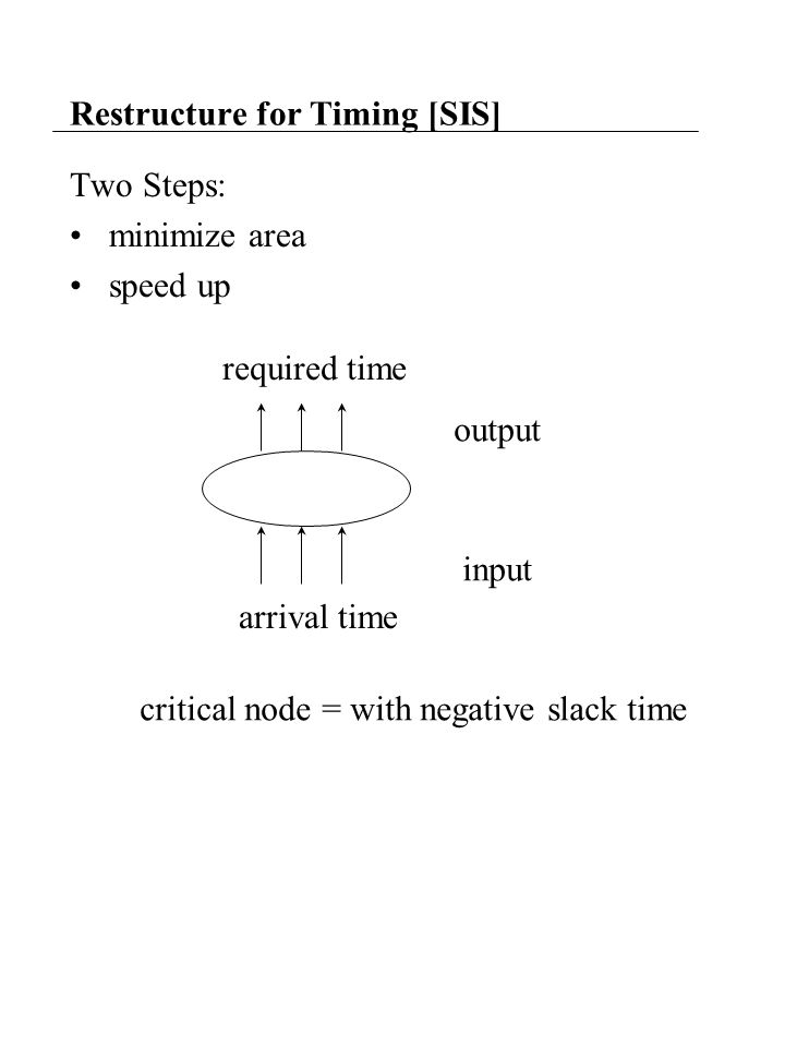 Restructure for Timing [SIS] Two Steps: minimize area speed up required time arrival time critical node = with negative slack time output input