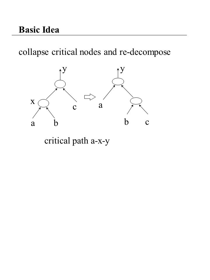 Basic Idea collapse critical nodes and re-decompose a b c y a b c y x critical path a-x-y