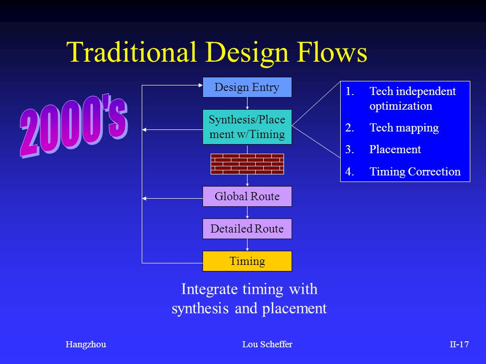 HangzhouLou SchefferII-17 Traditional Design Flows Design Entry Synthesis/Place ment w/Timing Global Route Detailed Route Timing Integrate timing with