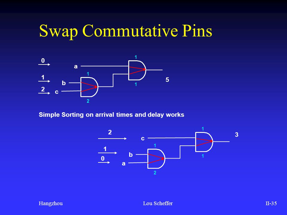 HangzhouLou SchefferII-35 Swap Commutative Pins 2 c a b 2 1 0 1 1 1 3 a c b 2 1 0 1 1 2 1 5 Simple Sorting on arrival times and delay works