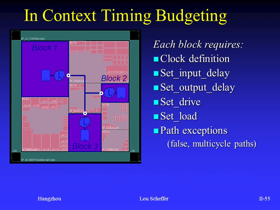 HangzhouLou SchefferII-55 In Context Timing Budgeting Each block requires: n Clock definition n Set_input_delay n Set_output_delay n Set_drive n Set_l