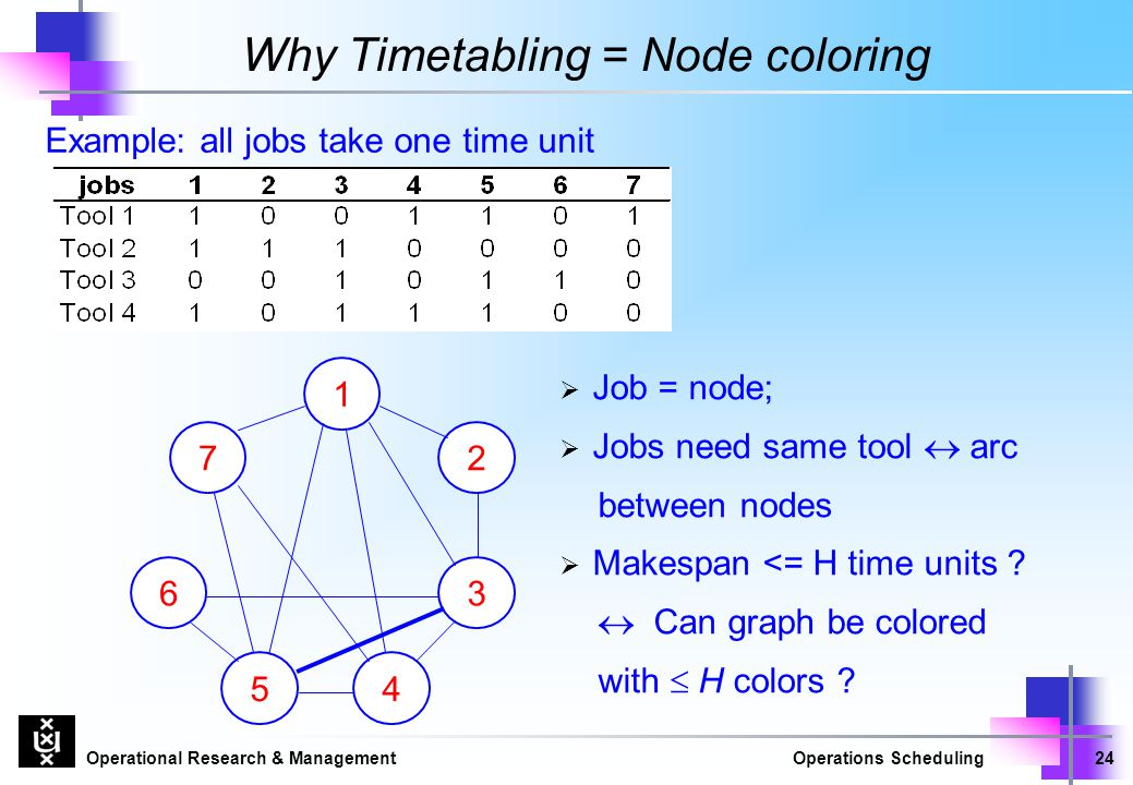Operational Research & ManagementOperations Scheduling24 Why Timetabling = Node coloring 7 1 4 3 2 5 6  Job = node;  Jobs need same tool  arc betwe