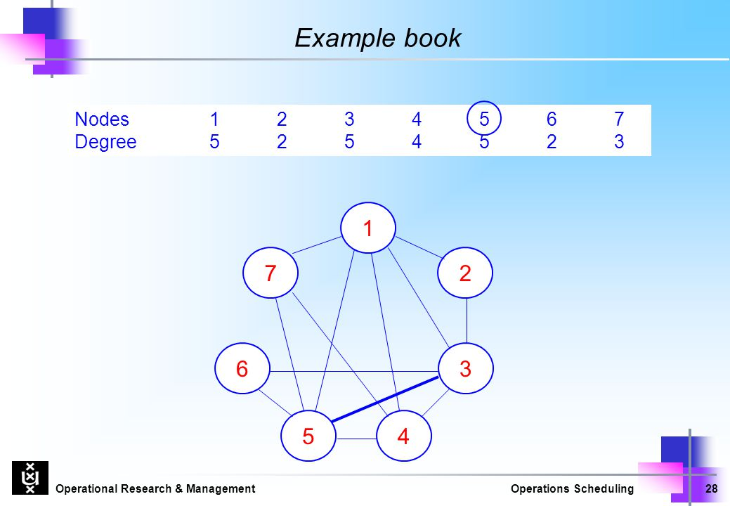 Operational Research & ManagementOperations Scheduling28 Nodes1234567 Example book 7 1 4 3 2 Degree 5254523 5 6