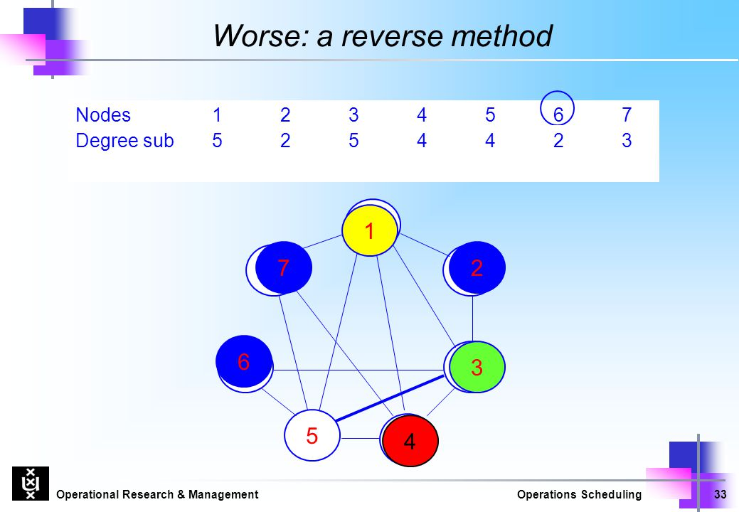 Operational Research & ManagementOperations Scheduling33 Nodes1234567 Worse: a reverse method 7 1 3 2 Degree 5254523 5 6 6 Degree sub5254423 2 1 7 3 4 4