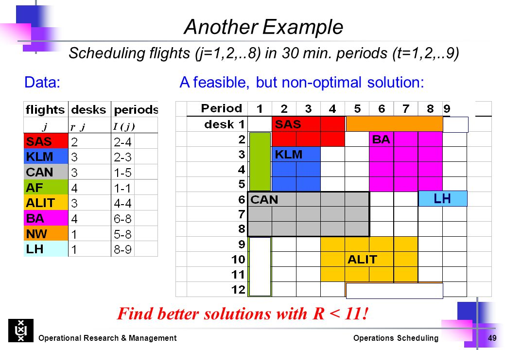 Operational Research & ManagementOperations Scheduling49 Another Example Scheduling flights (j=1,2,..8) in 30 min. periods (t=1,2,..9) LH Find better