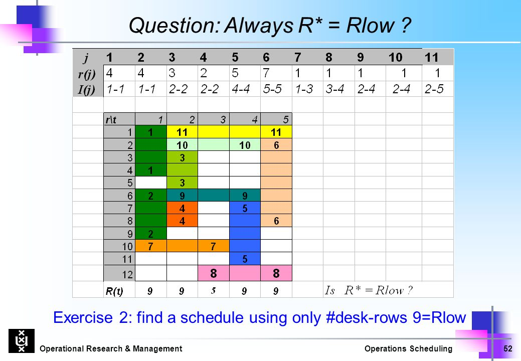 Operational Research & ManagementOperations Scheduling52 Question:Always R* = Rlow ? Exercise 2: find a schedule using only #desk-rows 9=Rlow