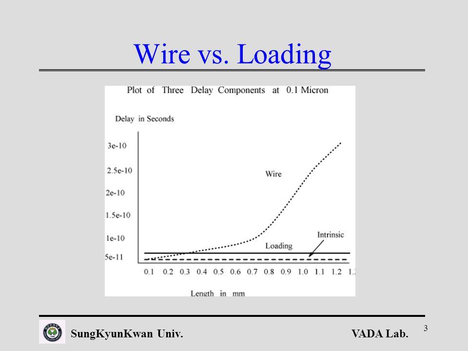 VADA Lab.SungKyunKwan Univ. 3 Wire vs. Loading