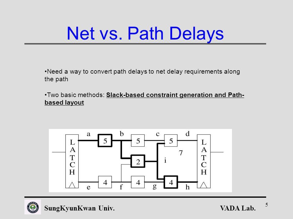 VADA Lab.SungKyunKwan Univ. 5 Net vs.