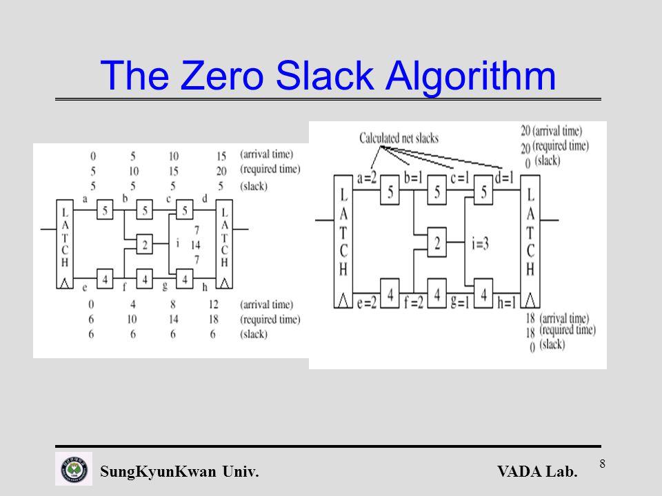 VADA Lab.SungKyunKwan Univ. 8 The Zero Slack Algorithm