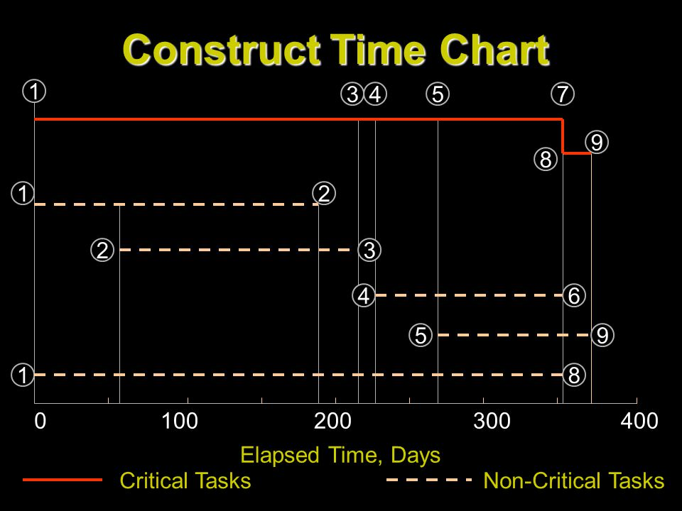 Construct Time Chart 2004003001000 543 1 9 8 7 8 1 2 2 64 3 1 59 Elapsed Time, Days Critical TasksNon-Critical Tasks