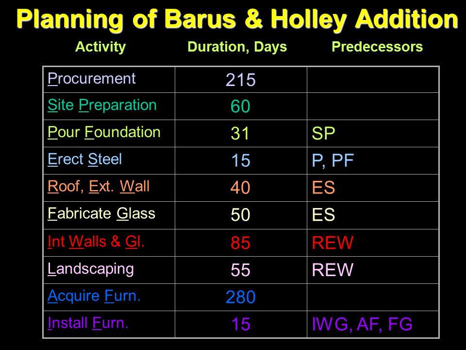 Planning of Barus & Holley Addition IWG, AF, FG15 Install Furn. 280 Acquire Furn. REW55 Landscaping REW85 Int Walls & Gl. ES50 Fabricate Glass ES40 Ro