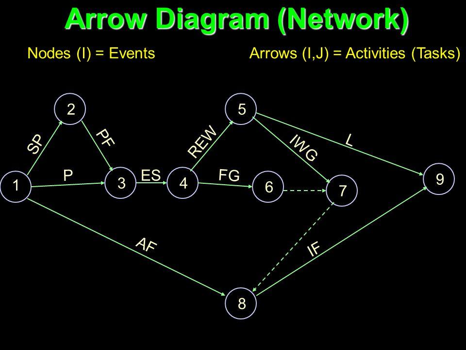 Arrow Diagram (Network) 1 2 34 5 6 7 8 9 SP P PF ES REW FG IWG L AF IF Nodes (I) = EventsArrows (I,J) = Activities (Tasks)