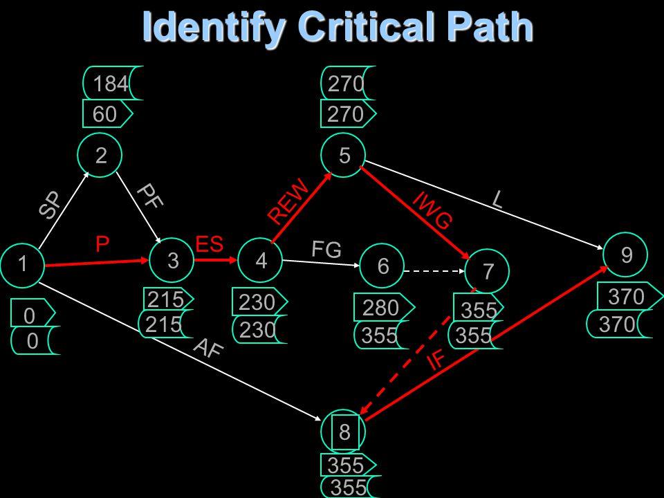 Identify Critical Path 1 2 34 5 6 7 8 9 SP P PF ES REW FG IWG L AF IF 60 215 270 230 280 355 370 0 355 370 0 184 215 230 355 270 355