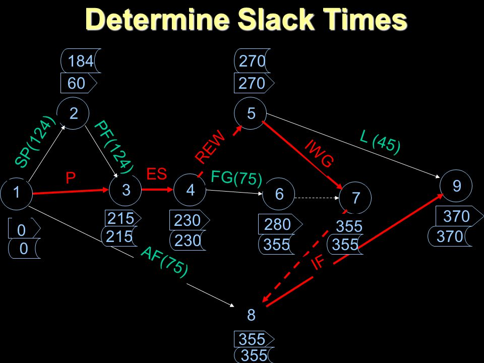 Determine Slack Times 1 2 34 5 6 7 8 9 SP(124) P P PF(124) ES REW FG(75) IWG L (45) AF(75) IF 60 215 270 230 280 355 370 0 355 370 0 184 215 230 355 2