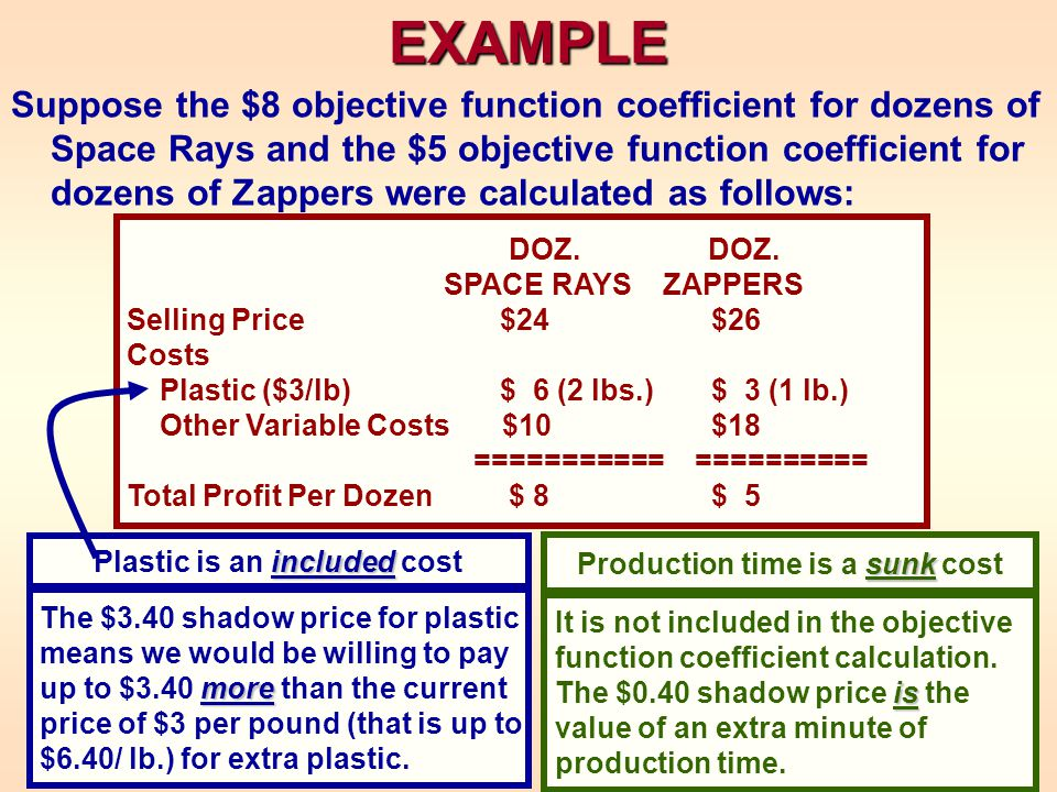 EXAMPLE Suppose the $8 objective function coefficient for dozens of Space Rays and the $5 objective function coefficient for dozens of Zappers were calculated as follows: DOZ.