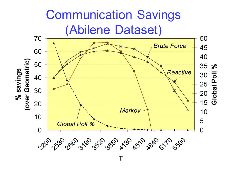 Communication Savings (Abilene Dataset)