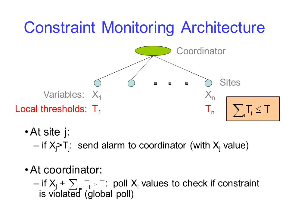 Constraint Monitoring Architecture At site j: – if X j >T j : send alarm to coordinator (with X j value) At coordinator: – if X j + : poll X i values to check if constraint is violated (global poll) X1X1 XnXn Coordinator Sites Variables: Local thresholds:T1T1 TnTn