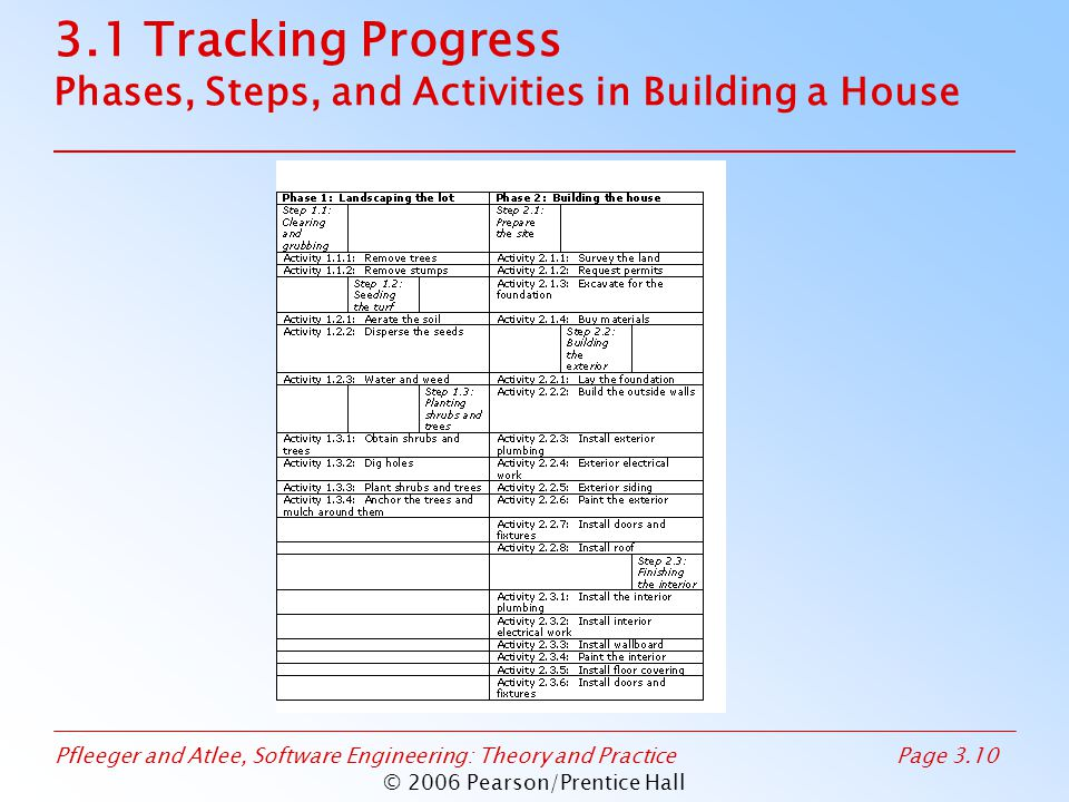 Pfleeger and Atlee, Software Engineering: Theory and PracticePage 3.10 © 2006 Pearson/Prentice Hall 3.1 Tracking Progress Phases, Steps, and Activities in Building a House