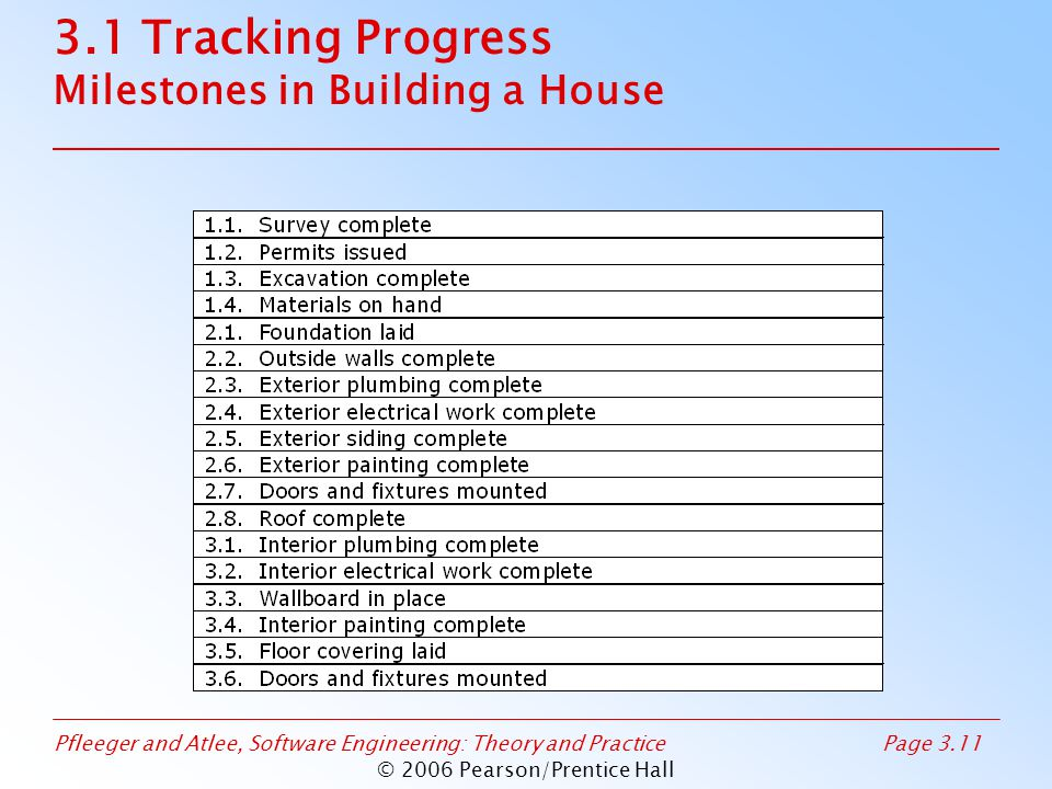 Pfleeger and Atlee, Software Engineering: Theory and PracticePage 3.11 © 2006 Pearson/Prentice Hall 3.1 Tracking Progress Milestones in Building a House