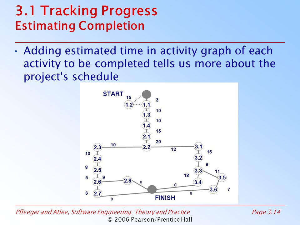 Pfleeger and Atlee, Software Engineering: Theory and PracticePage 3.14 © 2006 Pearson/Prentice Hall 3.1 Tracking Progress Estimating Completion Adding estimated time in activity graph of each activity to be completed tells us more about the project s schedule
