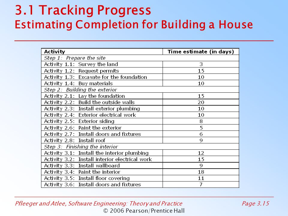 Pfleeger and Atlee, Software Engineering: Theory and PracticePage 3.15 © 2006 Pearson/Prentice Hall 3.1 Tracking Progress Estimating Completion for Building a House