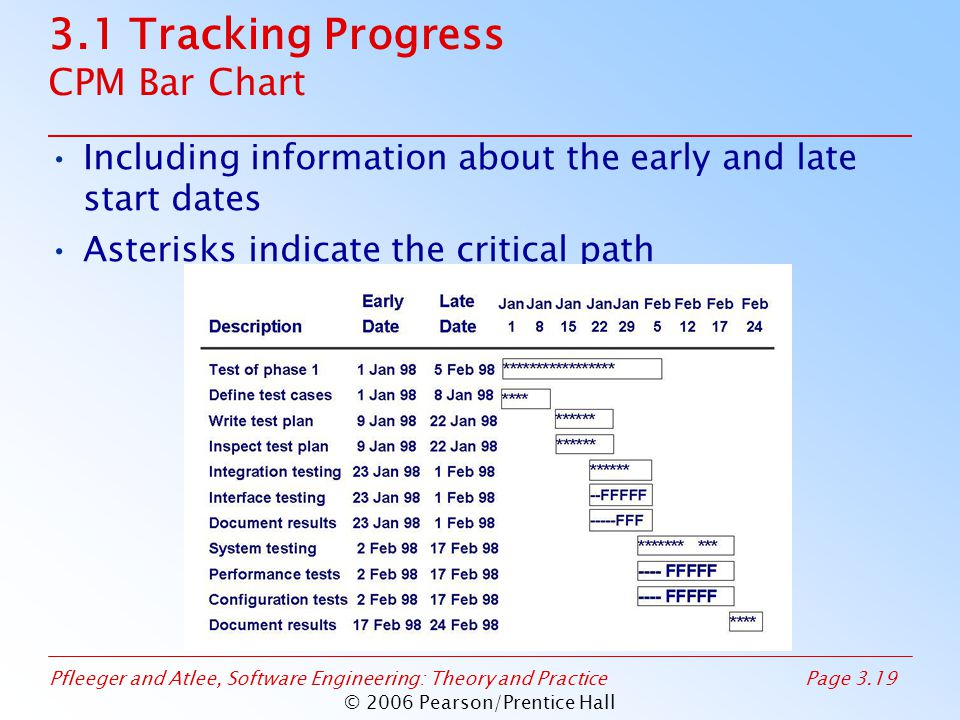 Pfleeger and Atlee, Software Engineering: Theory and PracticePage 3.19 © 2006 Pearson/Prentice Hall 3.1 Tracking Progress CPM Bar Chart Including information about the early and late start dates Asterisks indicate the critical path