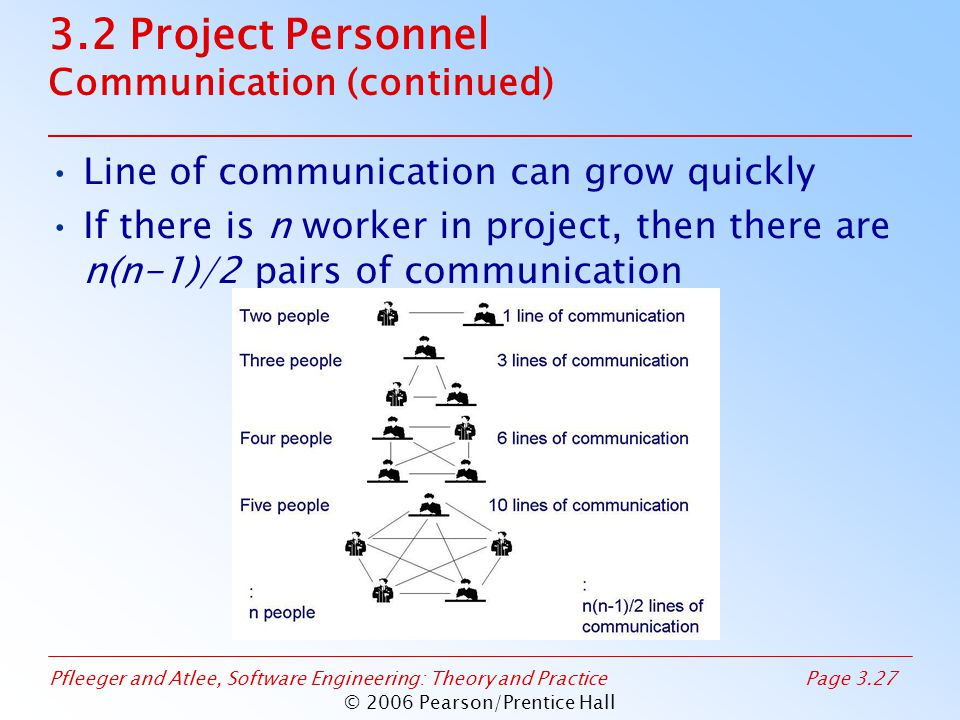 Pfleeger and Atlee, Software Engineering: Theory and PracticePage 3.27 © 2006 Pearson/Prentice Hall 3.2 Project Personnel Communication (continued) Line of communication can grow quickly If there is n worker in project, then there are n(n-1)/2 pairs of communication