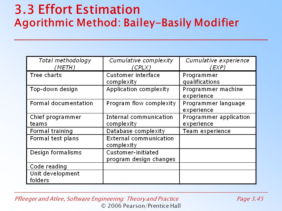 Pfleeger and Atlee, Software Engineering: Theory and PracticePage 3.45 © 2006 Pearson/Prentice Hall 3.3 Effort Estimation Agorithmic Method: Bailey-Basily Modifier