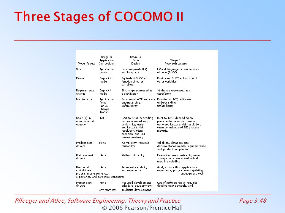 Pfleeger and Atlee, Software Engineering: Theory and PracticePage 3.48 © 2006 Pearson/Prentice Hall Three Stages of COCOMO II