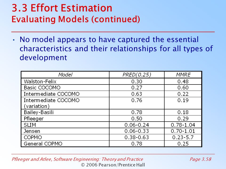 Pfleeger and Atlee, Software Engineering: Theory and PracticePage 3.58 © 2006 Pearson/Prentice Hall 3.3 Effort Estimation Evaluating Models (continued) No model appears to have captured the essential characteristics and their relationships for all types of development
