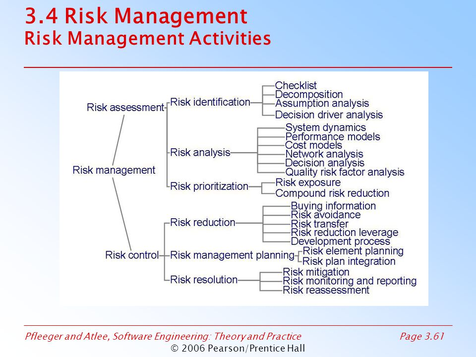 Pfleeger and Atlee, Software Engineering: Theory and PracticePage 3.61 © 2006 Pearson/Prentice Hall 3.4 Risk Management Risk Management Activities