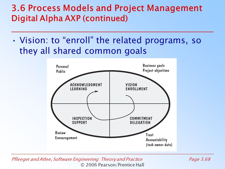 Pfleeger and Atlee, Software Engineering: Theory and PracticePage 3.68 © 2006 Pearson/Prentice Hall 3.6 Process Models and Project Management Digital Alpha AXP (continued) Vision: to enroll the related programs, so they all shared common goals
