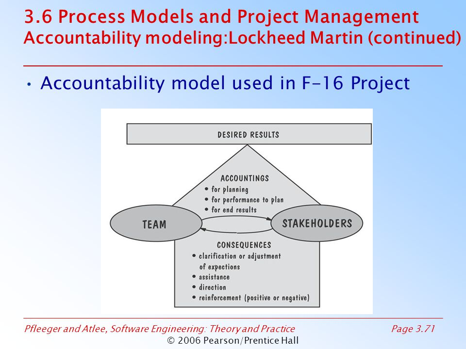 Pfleeger and Atlee, Software Engineering: Theory and PracticePage 3.71 © 2006 Pearson/Prentice Hall 3.6 Process Models and Project Management Accountability modeling:Lockheed Martin (continued) Accountability model used in F-16 Project