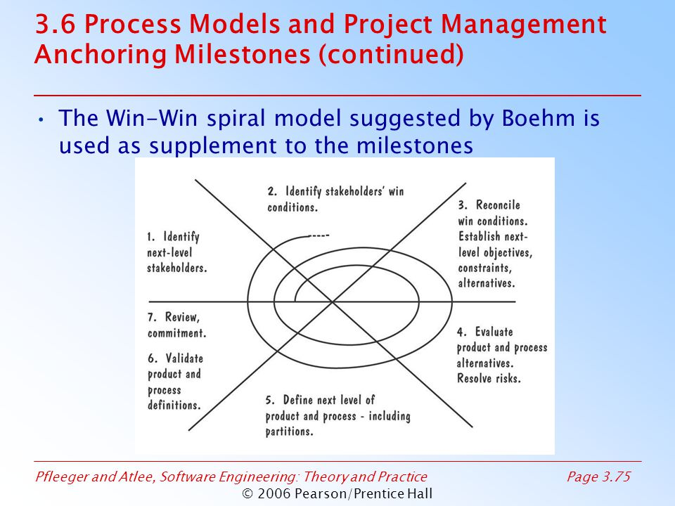Pfleeger and Atlee, Software Engineering: Theory and PracticePage 3.75 © 2006 Pearson/Prentice Hall 3.6 Process Models and Project Management Anchoring Milestones (continued) The Win-Win spiral model suggested by Boehm is used as supplement to the milestones