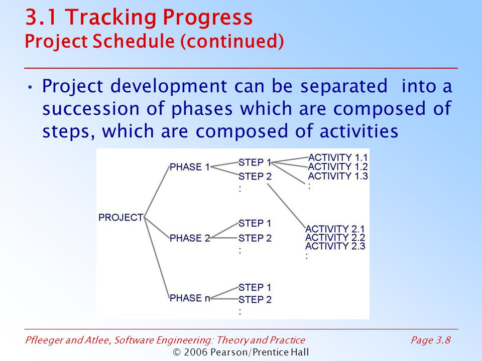 Pfleeger and Atlee, Software Engineering: Theory and PracticePage 3.69 © 2006 Pearson/Prentice Hall 3.6 Process Models and Project Management Digital Alpha AXP (continued) An organization that allowed technical focus and project focus to contribute to the overall program