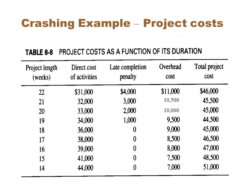 SEEM 353031 Crashing Example – Project costs 10,000 10,500