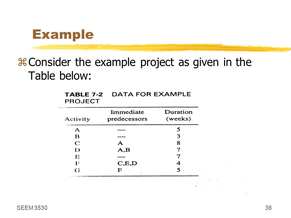 SEEM 353036 Example zConsider the example project as given in the Table below: