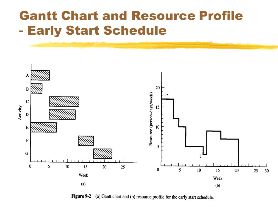 SEEM 353039 Gantt Chart and Resource Profile - Early Start Schedule