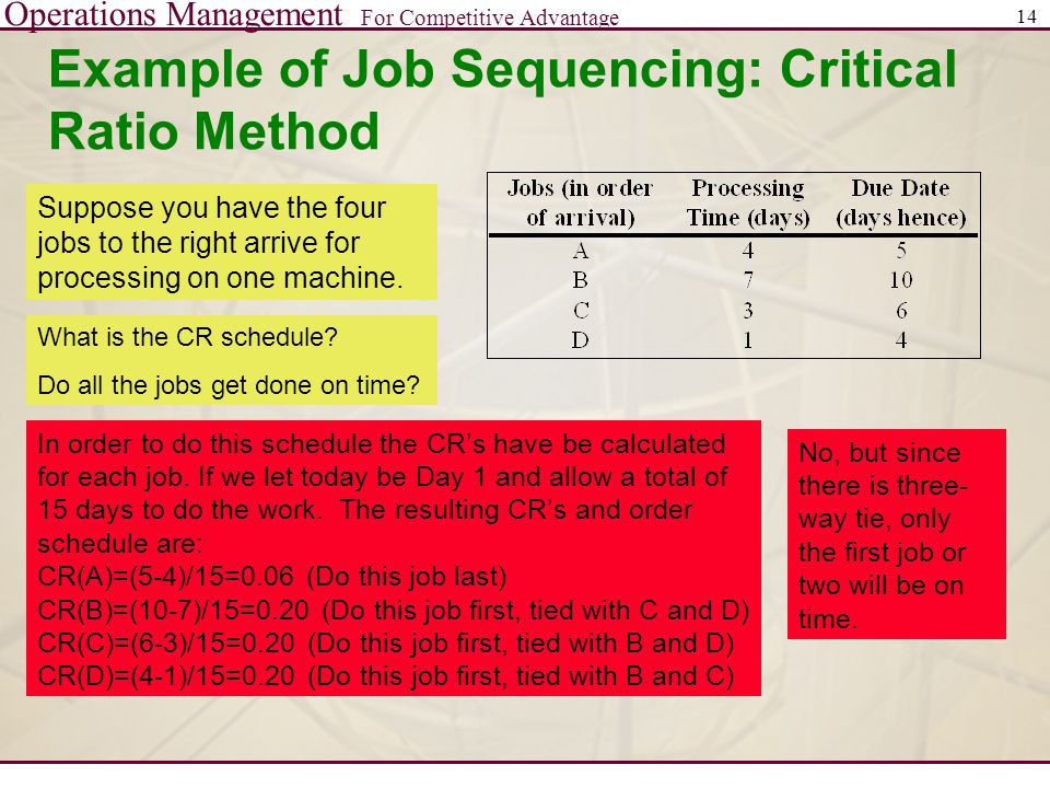 Operations Management For Competitive Advantage 14 Example of Job Sequencing: Critical Ratio Method Suppose you have the four jobs to the right arrive for processing on one machine.
