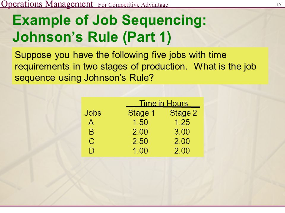 Operations Management For Competitive Advantage 15 Example of Job Sequencing: Johnson's Rule (Part 1) Suppose you have the following five jobs with time requirements in two stages of production.