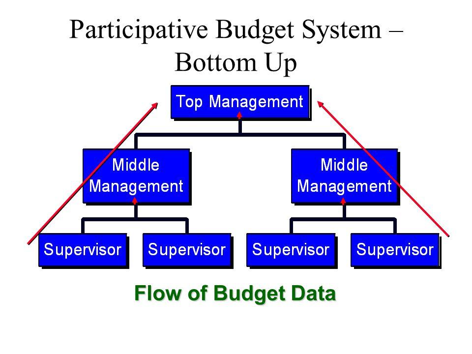 Participative Budget System – Bottom Up Flow of Budget Data