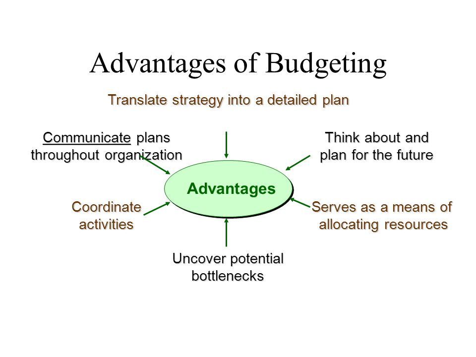 Advantages of Budgeting Advantages Translate strategy into a detailed plan Uncover potential bottlenecks Coordinateactivities Communicate plans throug